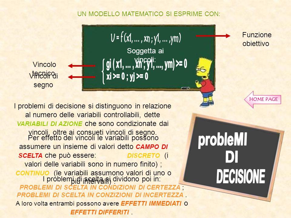 UN MODELLO MATEMATICO SI ESPRIME CON: Soggetta ai vincoli: Vincolo tecnico Vincoli di segno I problemi di decisione si distinguono in relazione al num
