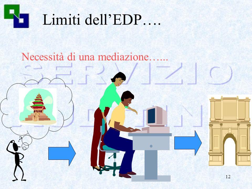 11 Evoluzione dellEDP…. Data base Teleprocessing Tempo reale dallautomazione della fase….. ….allautomazione del processo