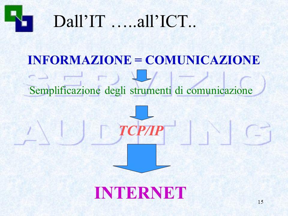 14 DallEDP…. allIT….. Personal computer Office automation Strumenti di produttività individuale Elaborazione delle INFORMAZIONI INFORMATION TECHNOLOGY