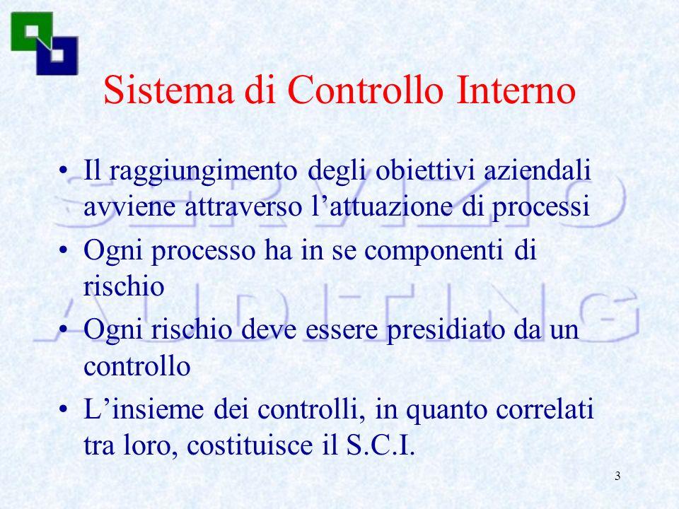 2 Parleremo di: Sistema di Controllo Interno & Internal Auditing Nuovi ruoli per lITC Contesti di riferimento e rischi IT GOVERNANCE
