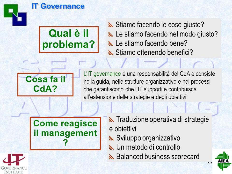 34 LICT E LE STRATEGIE lICT condiziona la strategia dellimpresa per dominare le strategie è necessario governare la tecnologia I.C.T. BUSINESS STRATEG