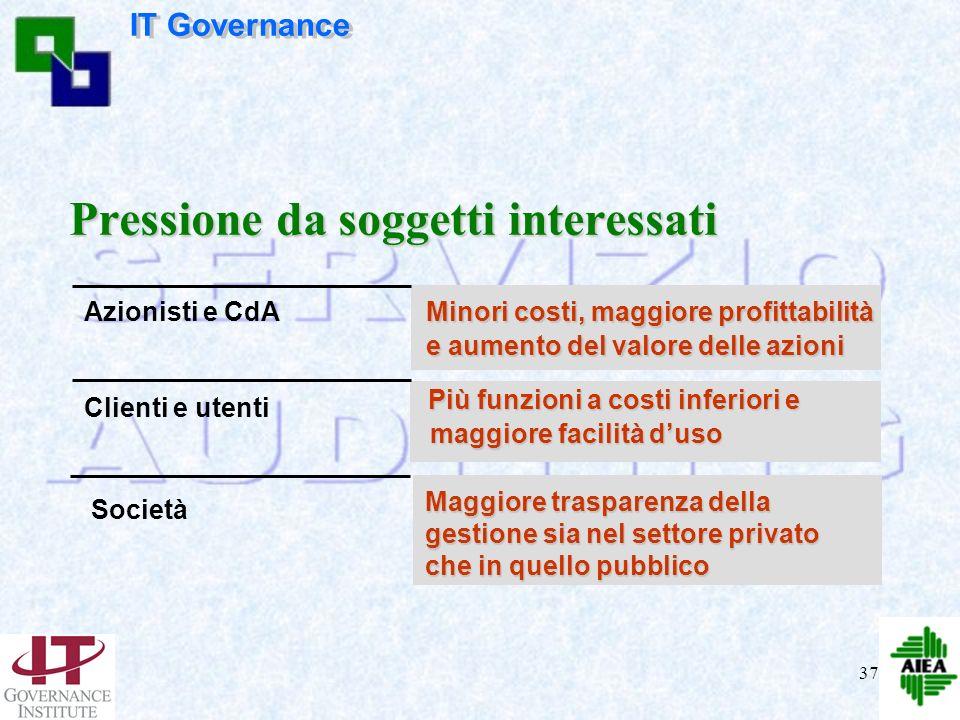 36 Azionisti – Soggetti interessati Modello per lIT Governance Coerenza dellIT & Creaz. Valore Misura delle performance Gestione del rischio Sicurezza