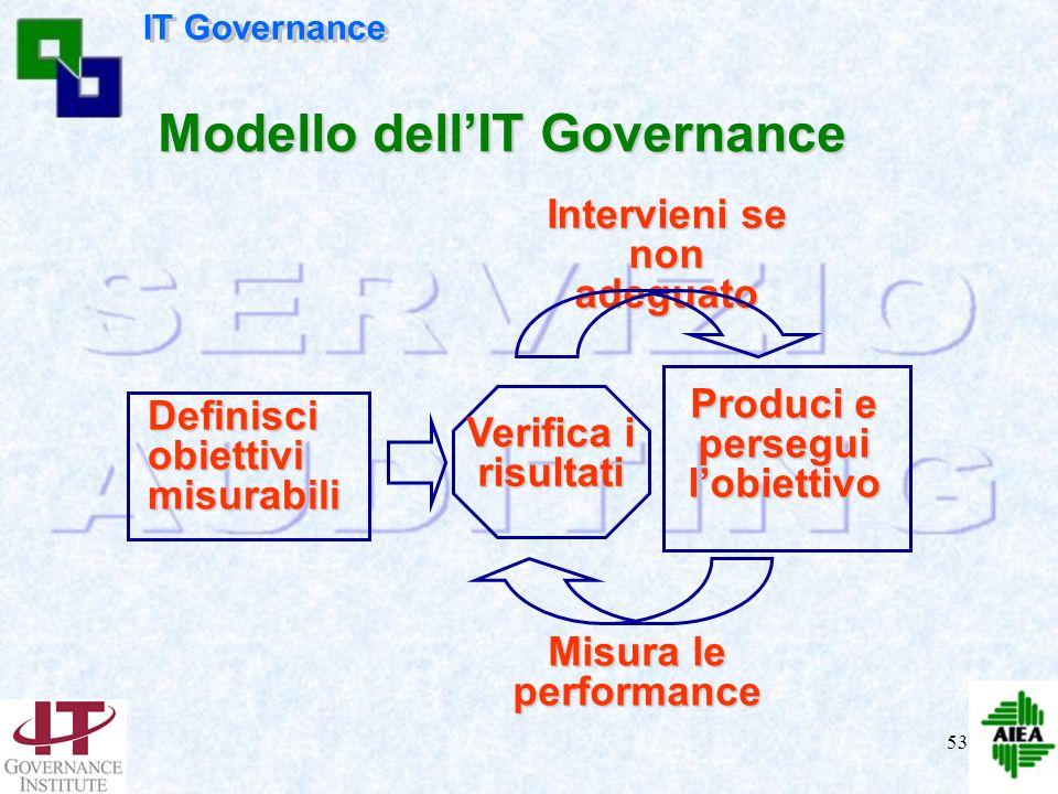 52 IT governance, come altri settori della governance, è una responsabilità dellesecutivo e degli azionisti rappresentati dal CdA. E formata dalle str