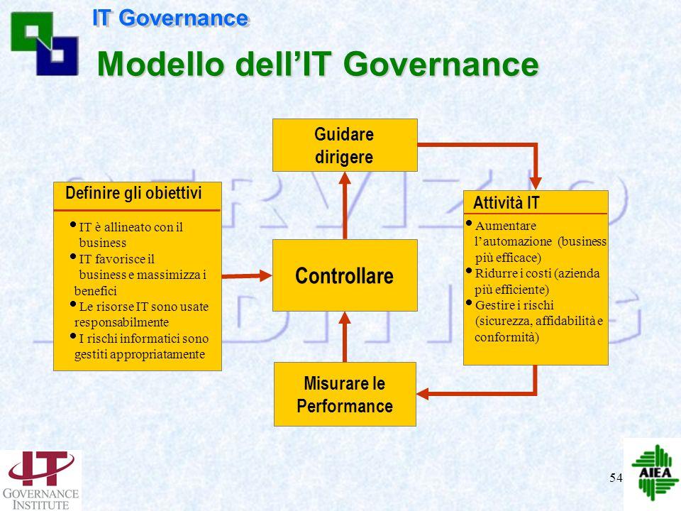 53 Definisci obiettivi misurabili Verifica i risultati Misura le performance Intervieni se non adeguato Produci e persegui lobiettivo Modello dellIT G