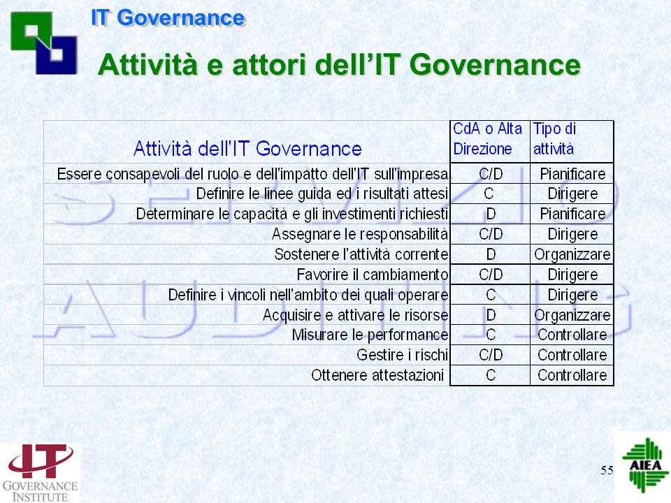 54 Guidare dirigere Controllare Misurare le Performance Attività IT Aumentare lautomazione (business più efficace) Ridurre i costi (azienda più effici