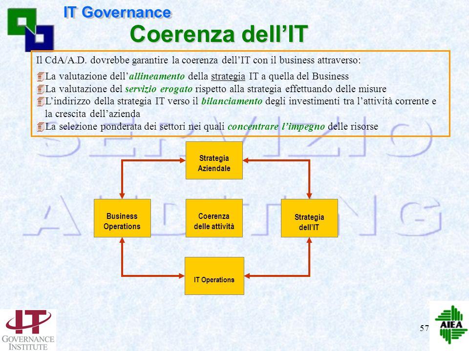56 Azionisti – Soggetti interessati Modello per lIT Governance Coerenza dellIT & Creaz. Valore Misura delle performance Gestione del rischio Sicurezza