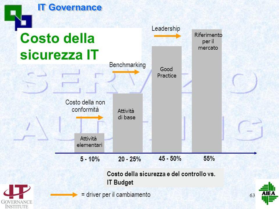 62 Azionisti – Soggetti interessati Modello per lIT Governance Coerenza dellIT & Creaz. Valore Misura delle performance Gestione del rischio Sicurezza