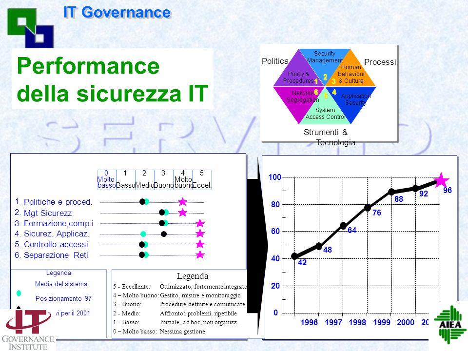 63 Costo della sicurezza IT Costo della sicurezza e del controllo vs. IT Budget 5 - 10% 20 - 25% 45 - 50%55% Costo della non conformità Benchmarking L