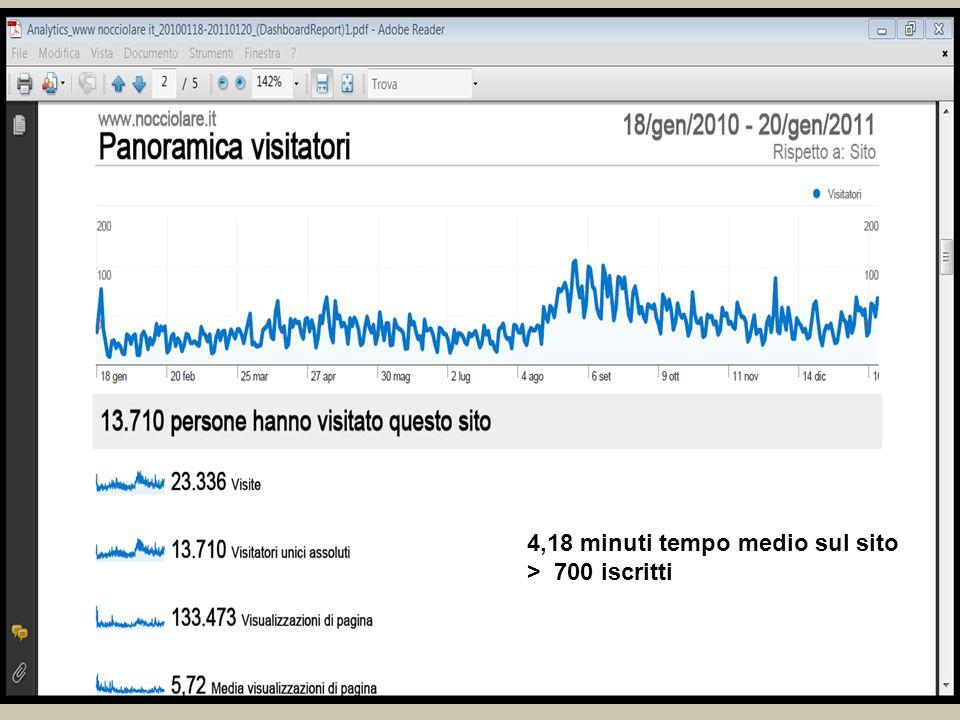 4,18 minuti tempo medio sul sito > 700 iscritti