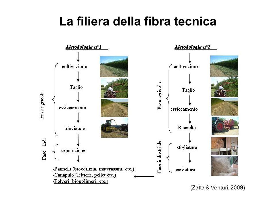(Zatta & Venturi, 2009) La filiera della fibra tecnica