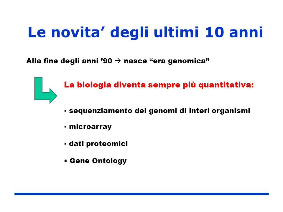 Le novita degli ultimi 10 anni Alla fine degli anni 90 nasce era genomica La biologia diventa sempre più quantitativa: sequenziamento dei genomi di in