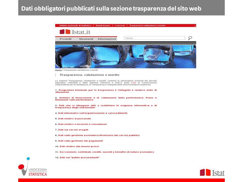 Dati obbligatori pubblicati sulla sezione trasparenza del sito web