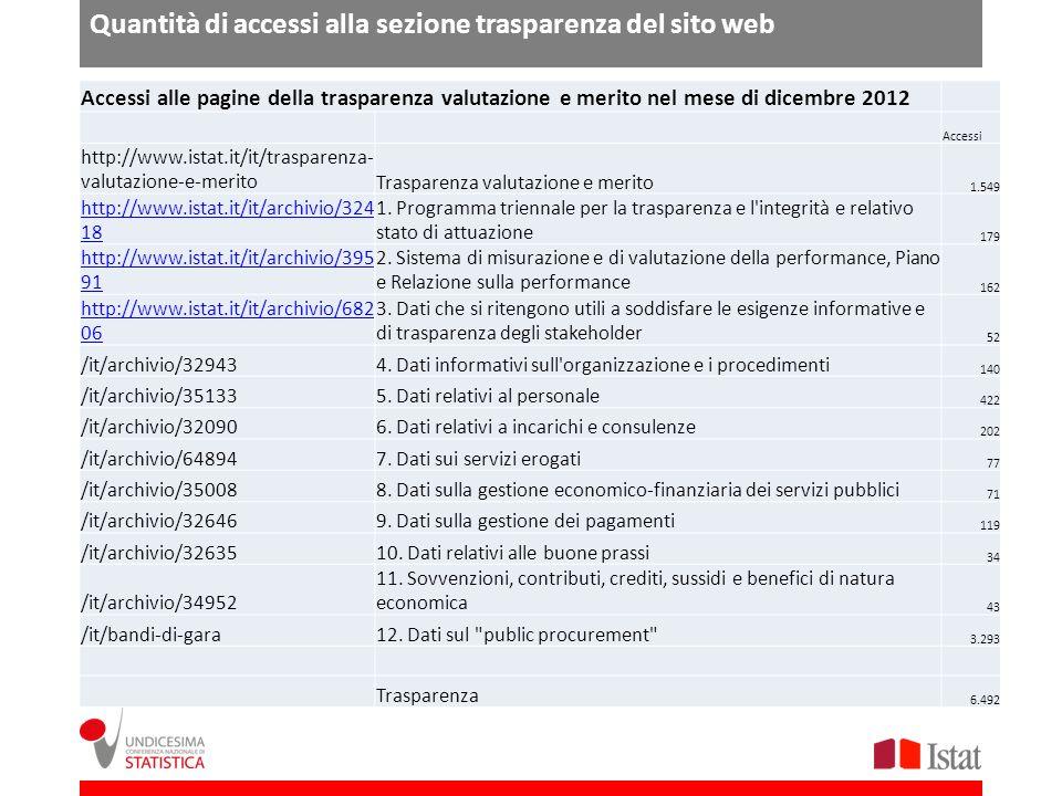 Quantità di accessi alla sezione trasparenza del sito web Accessi alle pagine della trasparenza valutazione e merito nel mese di dicembre 2012 Accessi