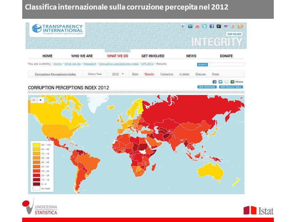 Classifica internazionale sulla corruzione percepita nel 2012