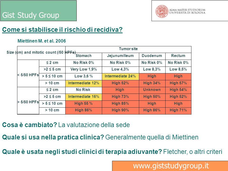 Gist Study Group Ricerca www.giststudygroup.it Terapia Imatinib adiuvante: Temi aperti Risultati ad oggi disponibili 2 Studi americani del gruppo De Matteo ACOSOG Z9000 (ASCO GI 2008) Masse di almeno 10 cm (107 pazienti) 1 anno imatinib 400 mg ACOSOG Z9001 (Lancet 2009) Masse di almeno 3 cm (708 pazienti) 1 anno imatinib 400 mg vs placebo Risultati > Un anno di Imatinib riduce il rischio di recidiva di malattia > Il beneficio maggiore si ha per tumori maggiori di 10 cm > Dopo circa 20 mesi di mediana di studio, 30 pazienti ricaduti nel gruppo Imatinib vs 70 nel gruppo placebo > Nessun dato sui GIST pediatrici, KIT negativi