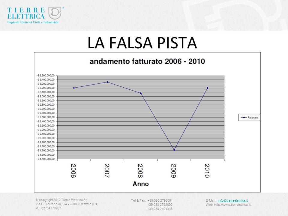 LA FALSA PISTA © copyright 2012 Tierre Elettrica Srl Via C. Terranova, 5/A - 25086 Rezzato (Bs) P.I. 02704770987 Tel & Fax: +39 030 2793091 +39 030 27