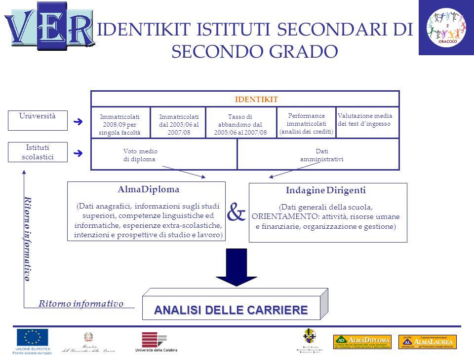 IDENTIKIT ISTITUTI SECONDARI DI SECONDO GRADO Università Istituti scolastici IDENTIKIT Immatricolati 2008/09 per singola facoltà Immatricolati dal 200