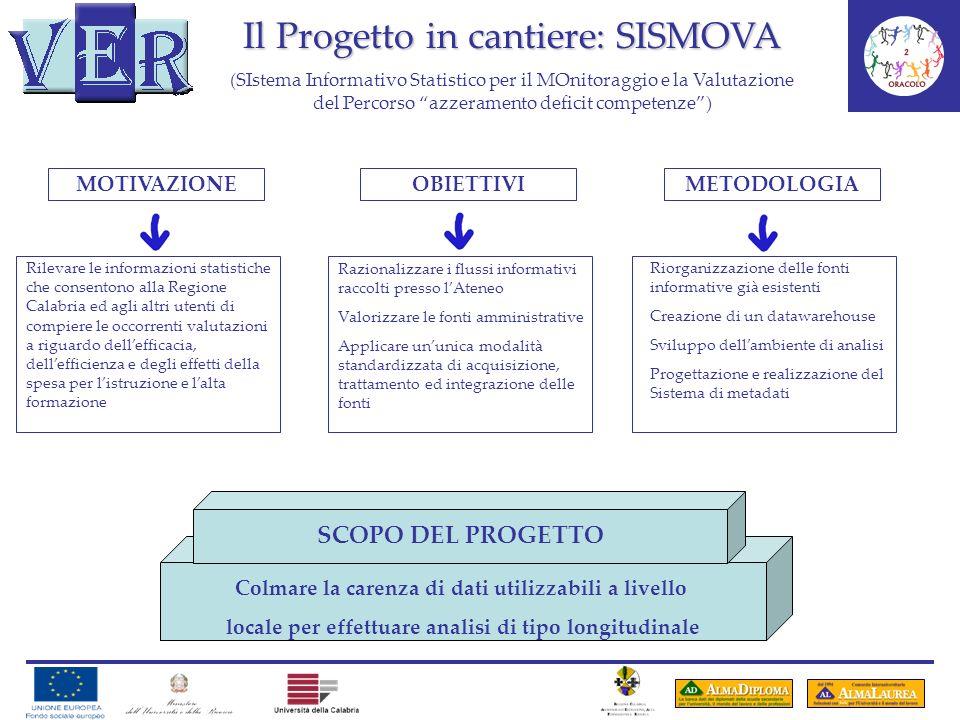 Il Progetto in cantiere: SISMOVA (SIstema Informativo Statistico per il MOnitoraggio e la Valutazione del Percorso azzeramento deficit competenze) MOT