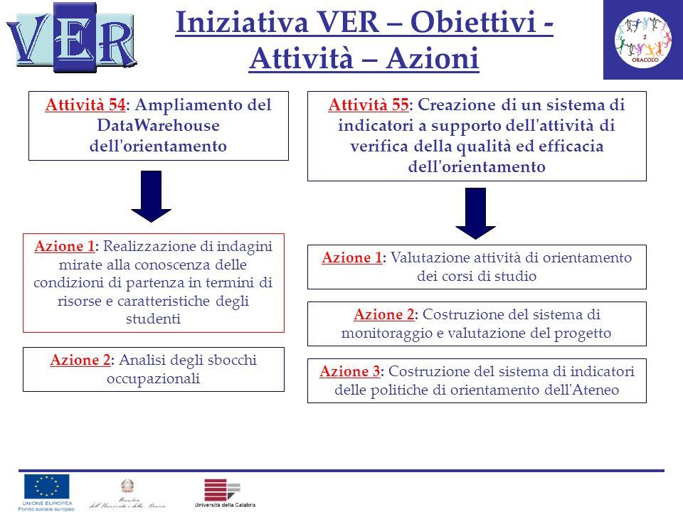 Iniziativa VER – Obiettivi - Attività – Azioni Attività 54: Ampliamento del DataWarehouse dell'orientamento Azione 1: Realizzazione di indagini mirate