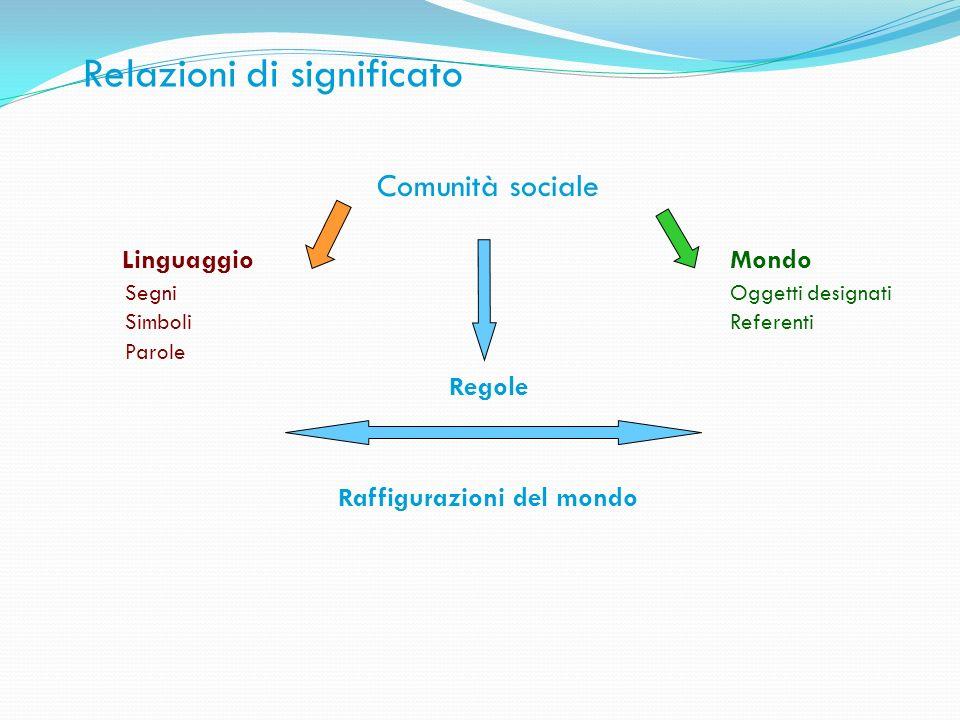 Relazioni di significato Comunità sociale Linguaggio Mondo SegniOggetti designati SimboliReferenti Parole Regole Raffigurazioni del mondo