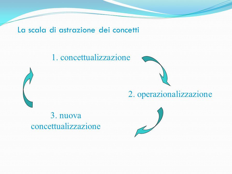 La scala di astrazione dei concetti 1. concettualizzazione 2. operazionalizzazione 3. nuova concettualizzazione