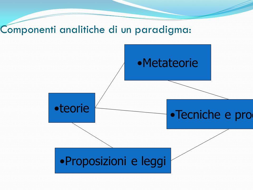 Componenti analitiche di un paradigma: Metateorie teorie Tecniche e procedure Proposizioni e leggi
