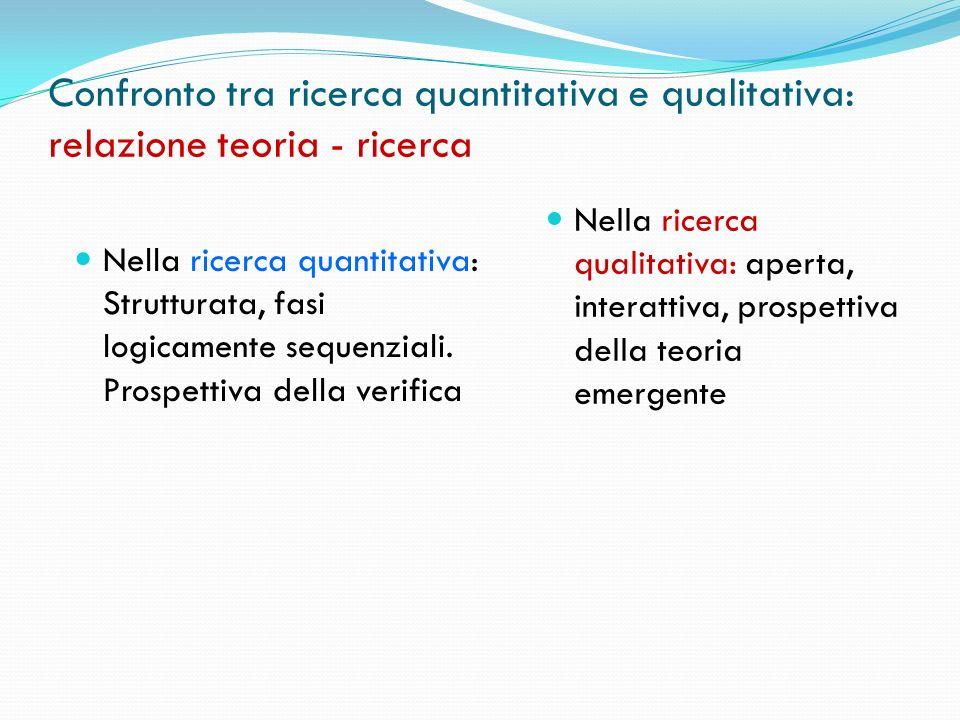 Confronto tra ricerca quantitativa e qualitativa: relazione teoria - ricerca Nella ricerca quantitativa: Strutturata, fasi logicamente sequenziali. Pr