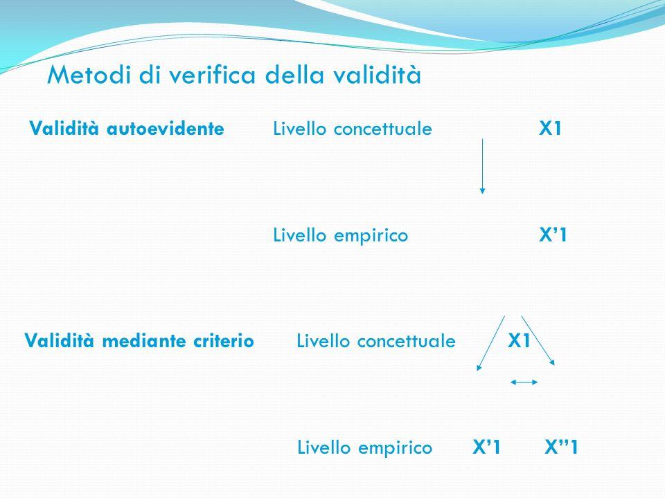 Metodi di verifica della validità Validità autoevidente Livello concettualeX1 Livello empiricoX1 Validità mediante criterio Livello concettuale X1 Liv