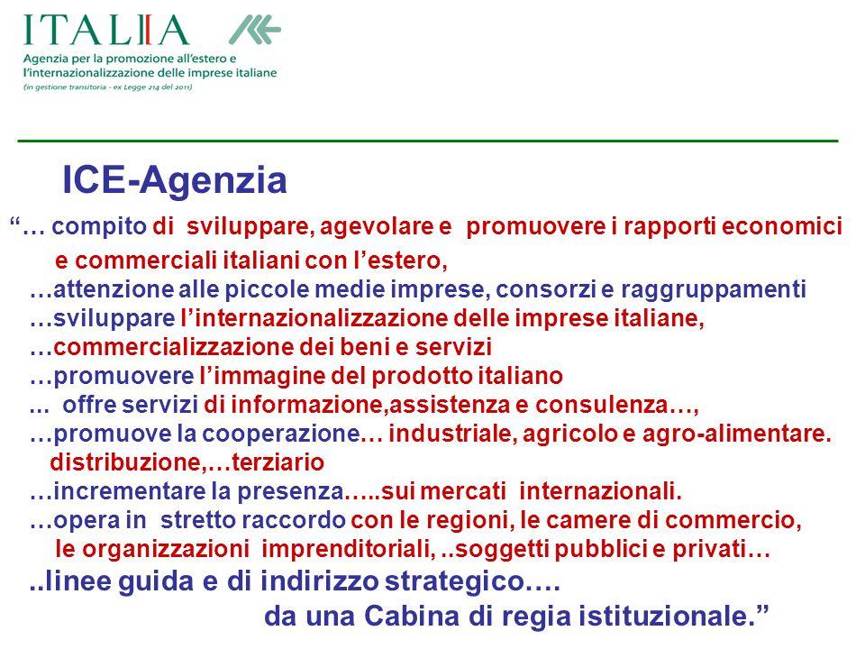 Attività Informazione: ww.ice.gov.it www.italtrade.com ww.ice.gov.itwww.italtrade.com Assistenza: servizi alle imprese italiane e straniere Promozione: seminari, missioni, fiere,….
