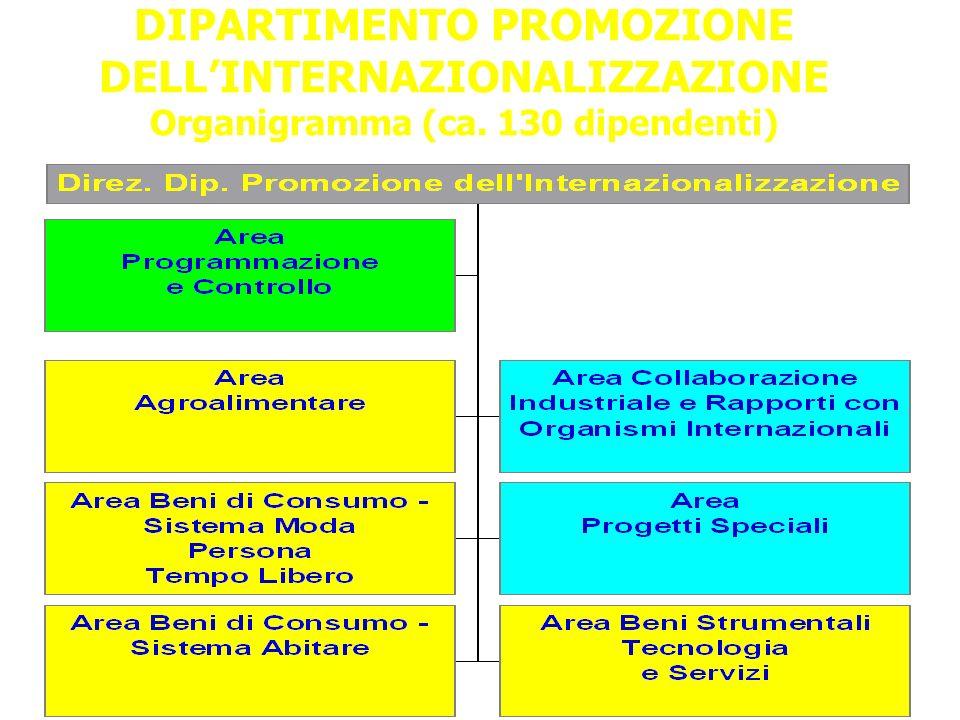 DIPARTIMENTO PROMOZIONE DELLINTERNAZIONALIZZAZIONE Organigramma (ca. 130 dipendenti) 5