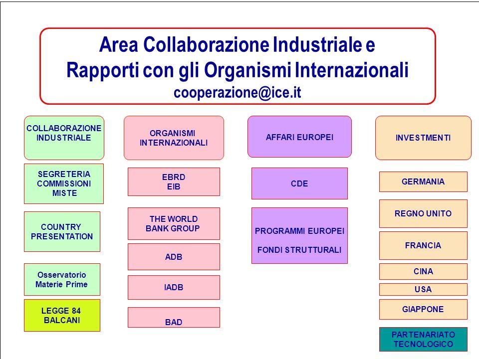 Intervento ICE-Agenzia Approccio integrato (Commercio & Investimenti) Collaborazione con altri Organismi Internazionali (bilaterale e multilaterale) SERVIZI INTEGRATI Programmi Unione Europea