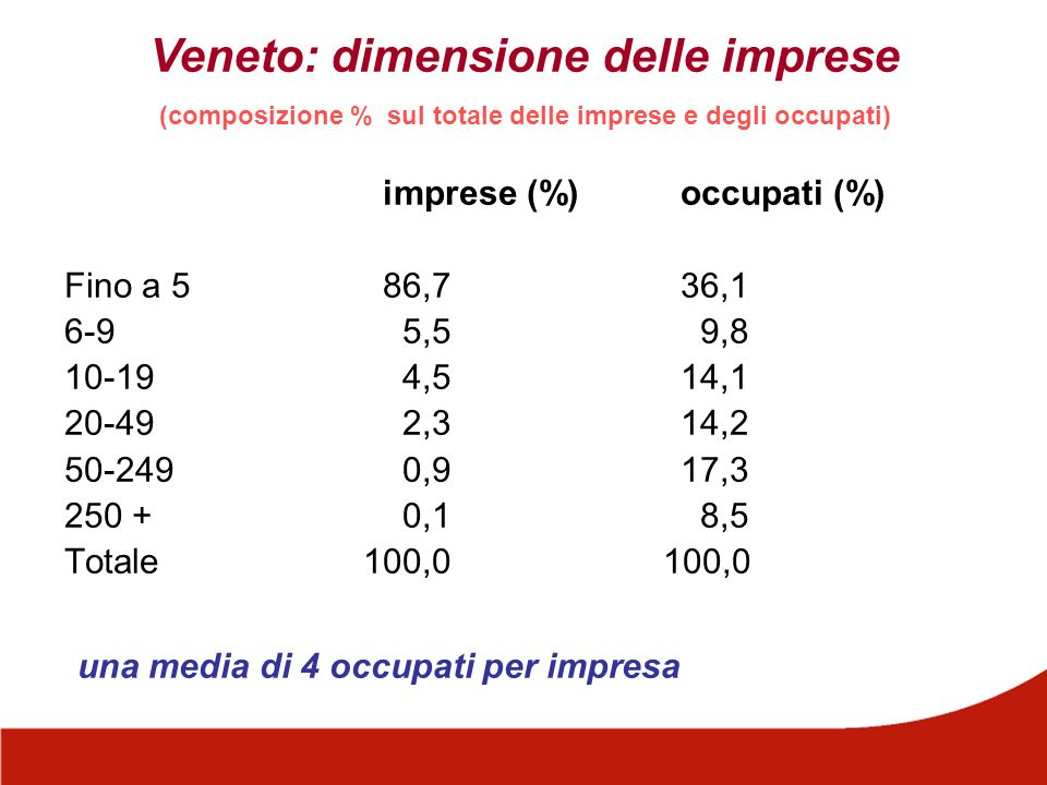 imprese (%) occupati (%) Fino a 586,736,1 6-9 5,5 9,8 10-19 4,514,1 20-49 2,314,2 50-249 0,917,3 250 + 0,1 8,5 Totale 100,0 100,0 una media di 4 occup
