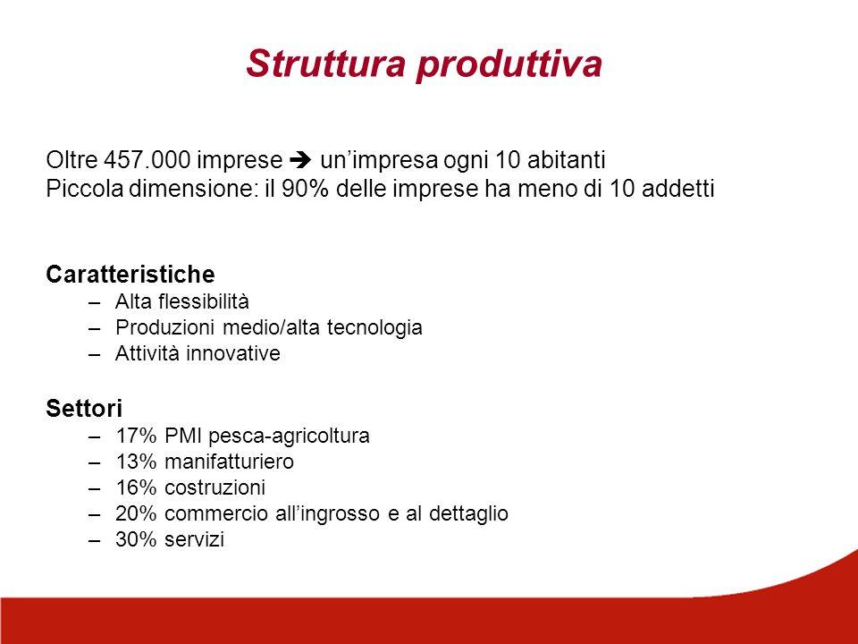 Uneconomia basata sullexport Export: 45,6 miliardi di euro (13,5% dellexport italiano) Import: 37,9 miliardi di euro (10,4% dellimport italiano) Saldo: + 7,7 miliardi di euro (3,2 mld UE27; 4,4 mld Paesi extra UE27)