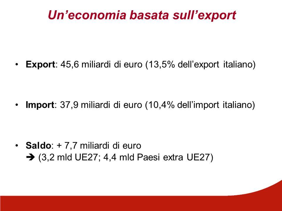Uneconomia basata sullexport Export: 45,6 miliardi di euro (13,5% dellexport italiano) Import: 37,9 miliardi di euro (10,4% dellimport italiano) Saldo