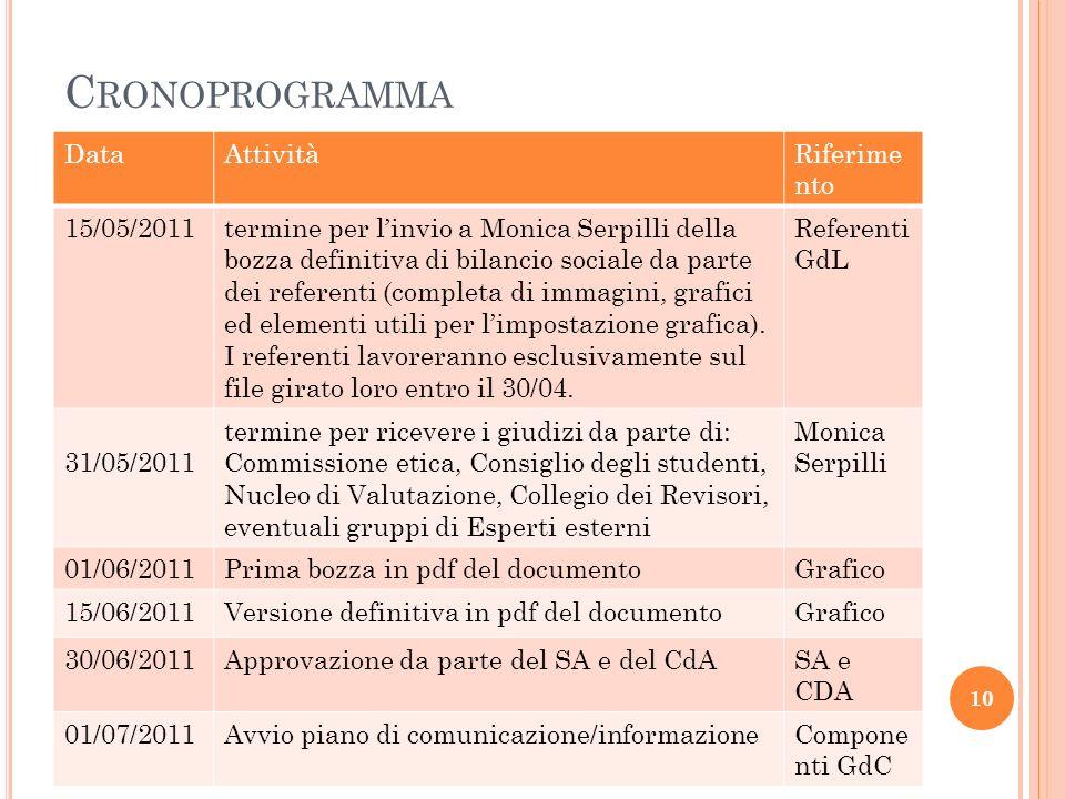 C RONOPROGRAMMA DataAttivitàRiferime nto 15/05/2011termine per linvio a Monica Serpilli della bozza definitiva di bilancio sociale da parte dei referenti (completa di immagini, grafici ed elementi utili per limpostazione grafica).