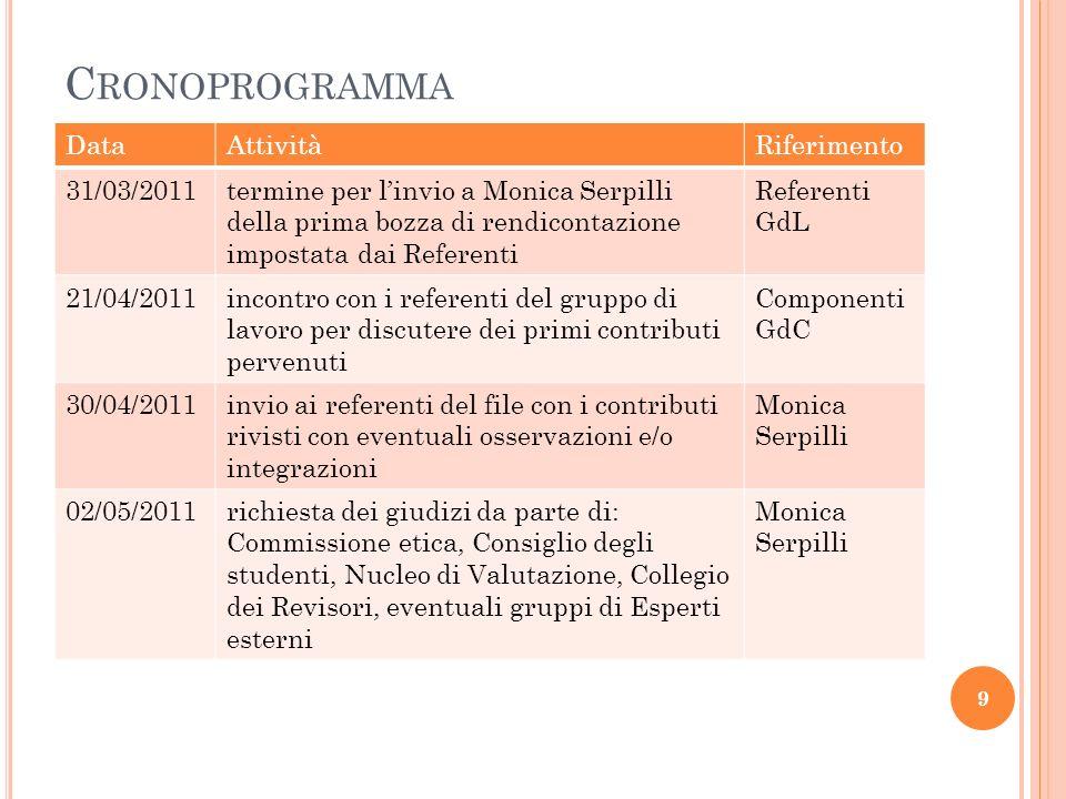 C RONOPROGRAMMA DataAttivitàRiferimento 31/03/2011termine per linvio a Monica Serpilli della prima bozza di rendicontazione impostata dai Referenti Referenti GdL 21/04/2011incontro con i referenti del gruppo di lavoro per discutere dei primi contributi pervenuti Componenti GdC 30/04/2011invio ai referenti del file con i contributi rivisti con eventuali osservazioni e/o integrazioni Monica Serpilli 02/05/2011richiesta dei giudizi da parte di: Commissione etica, Consiglio degli studenti, Nucleo di Valutazione, Collegio dei Revisori, eventuali gruppi di Esperti esterni Monica Serpilli 9