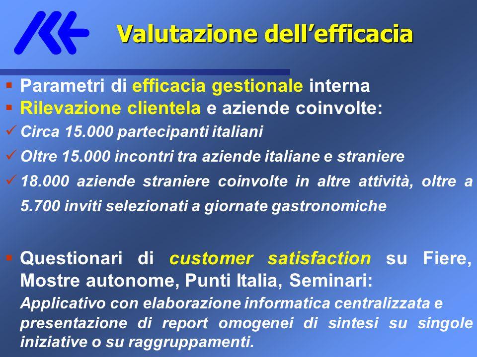 Parametri di efficacia gestionale interna Rilevazione clientela e aziende coinvolte: Circa 15.000 partecipanti italiani Oltre 15.000 incontri tra azie