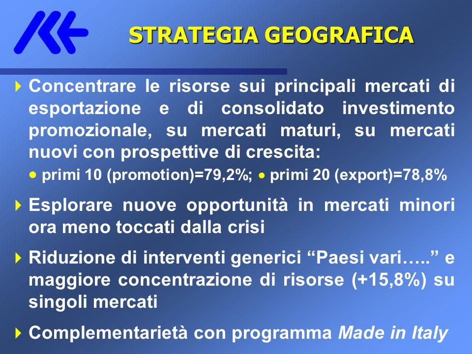 STRATEGIA GEOGRAFICA Concentrare le risorse sui principali mercati di esportazione e di consolidato investimento promozionale, su mercati maturi, su m