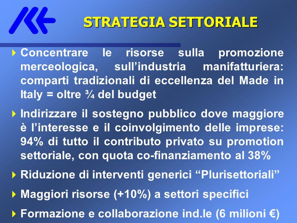 STRATEGIA SETTORIALE 1 Concentrare le risorse sulla promozione merceologica, sullindustria manifatturiera: comparti tradizionali di eccellenza del Mad