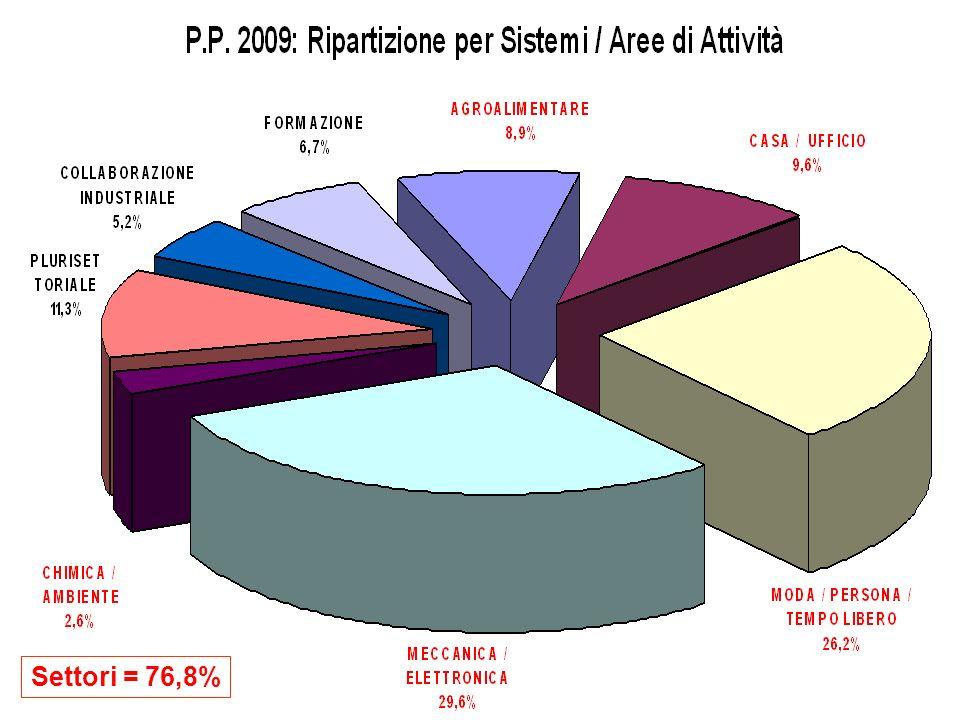 Settori = 76,8%