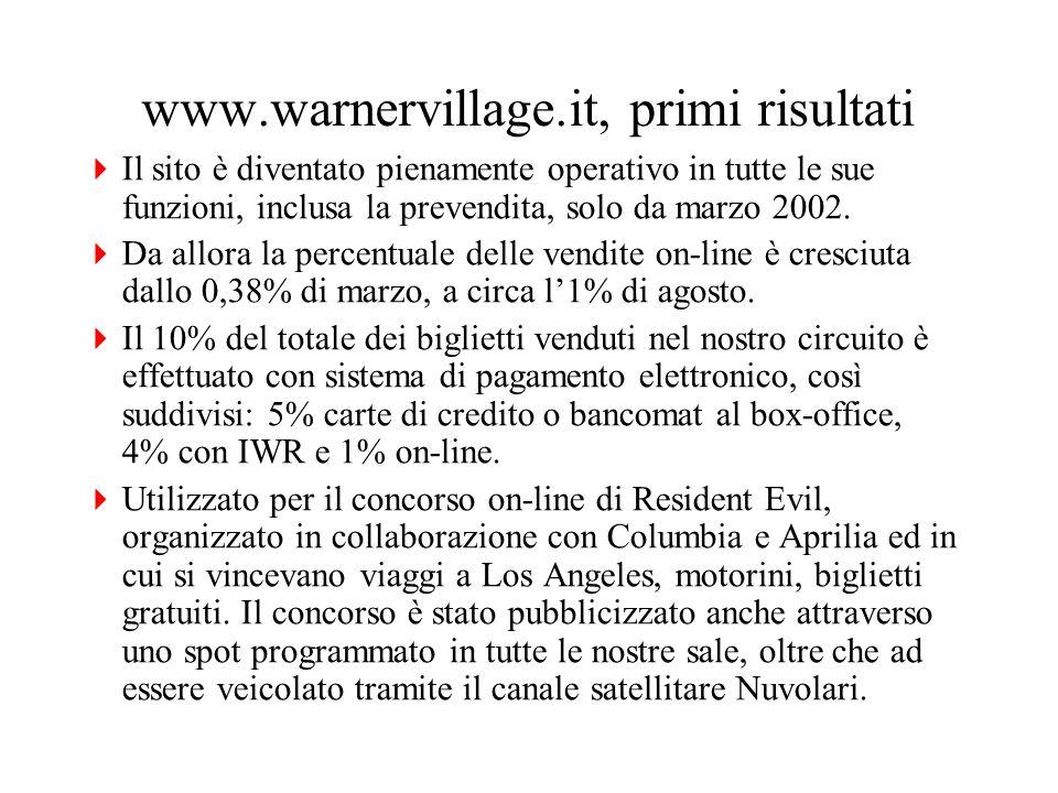 www.warnervillage.it, primi risultati Il sito è diventato pienamente operativo in tutte le sue funzioni, inclusa la prevendita, solo da marzo 2002.