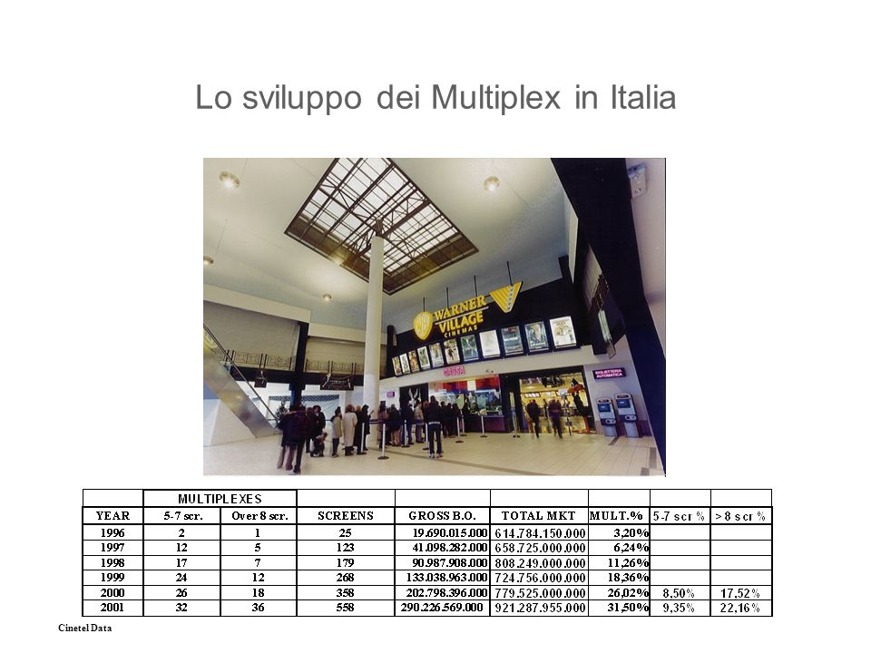 Cinetel Data Lo sviluppo dei Multiplex in Italia