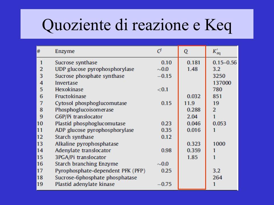 Quoziente di reazione e Keq