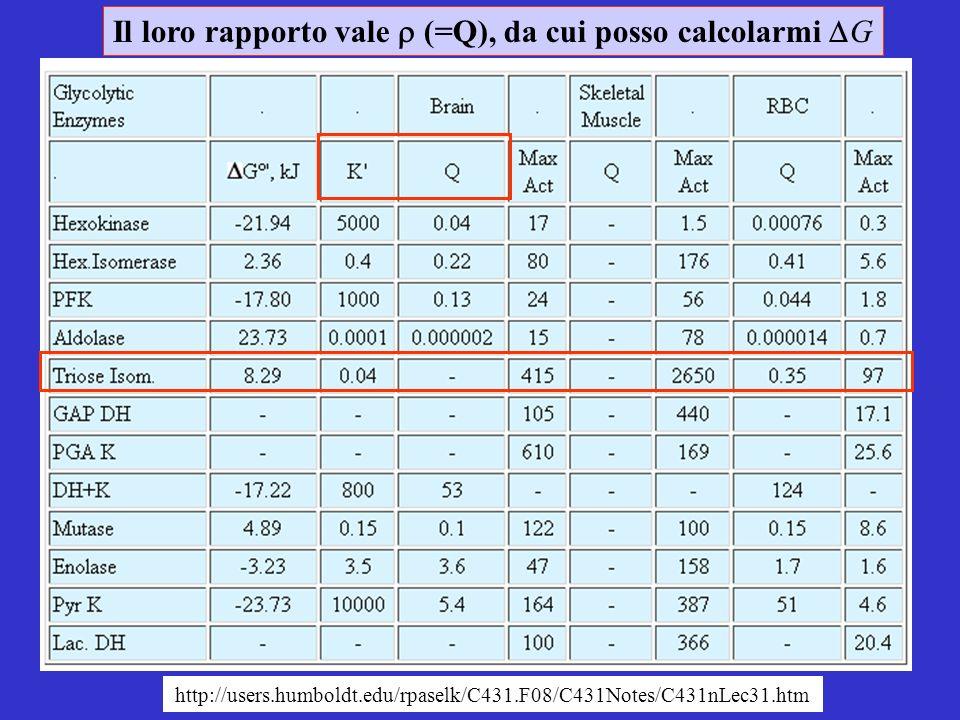http://users.humboldt.edu/rpaselk/C431.F08/C431Notes/C431nLec31.htm Il loro rapporto vale (=Q), da cui posso calcolarmi G