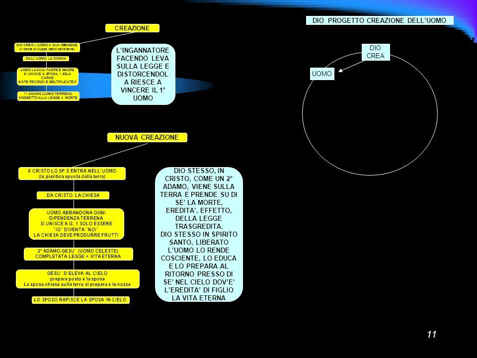 11 CREAZIONE DIO CREÒ LUOMO A SUA IMMAGINE (Il seme sviluppa radici nella terra) DALLUOMO, LA DONNA UOMO LASCIA PADRE E MADRE SI UNISCE A SPOSA, 1 SOL