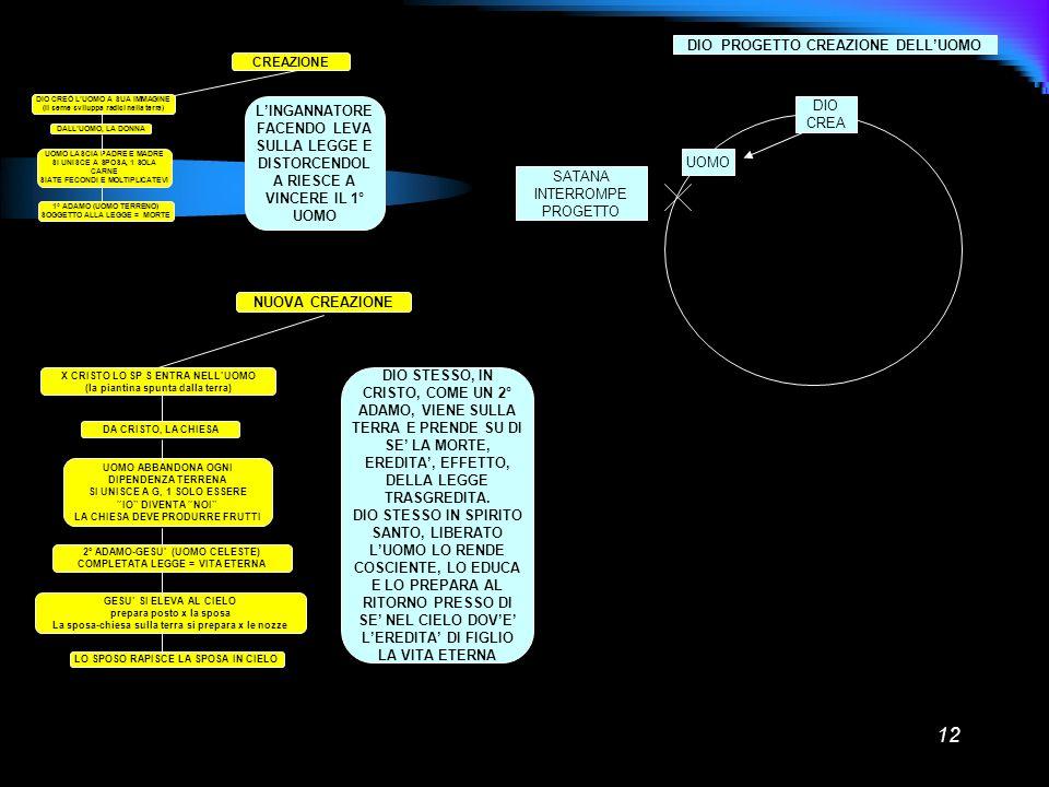 12 CREAZIONE DIO CREÒ LUOMO A SUA IMMAGINE (Il seme sviluppa radici nella terra) DALLUOMO, LA DONNA UOMO LASCIA PADRE E MADRE SI UNISCE A SPOSA, 1 SOL