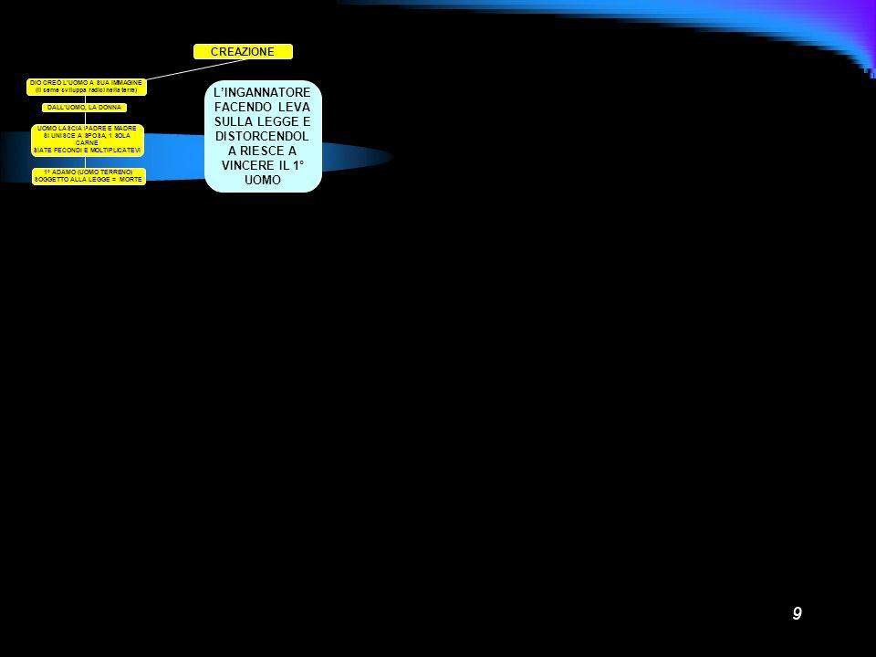 9 CREAZIONE DIO CREÒ LUOMO A SUA IMMAGINE (Il seme sviluppa radici nella terra) DALLUOMO, LA DONNA UOMO LASCIA PADRE E MADRE SI UNISCE A SPOSA, 1 SOLA