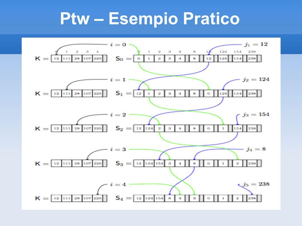 Ptw – Esempio Pratico