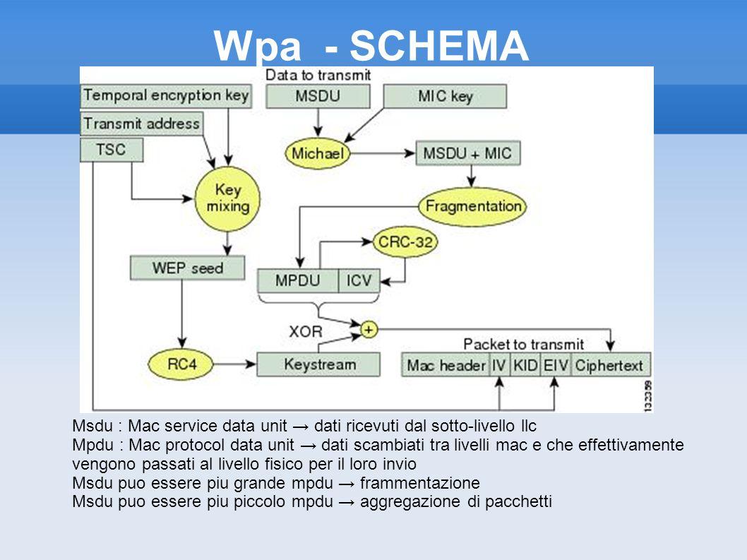 Wpa - SCHEMA Msdu : Mac service data unit dati ricevuti dal sotto-livello llc Mpdu : Mac protocol data unit dati scambiati tra livelli mac e che effet