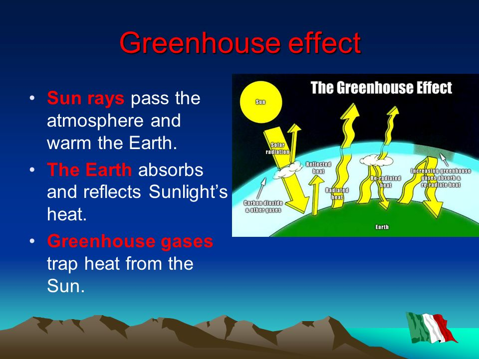 Greenhouse effect Sun rays pass the atmosphere and warm the Earth. The Earth absorbs and reflects Sunlights heat. Greenhouse gases trap heat from the